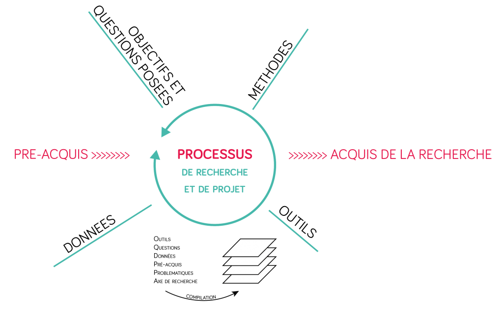 2_diagramme_Processus-01 copy